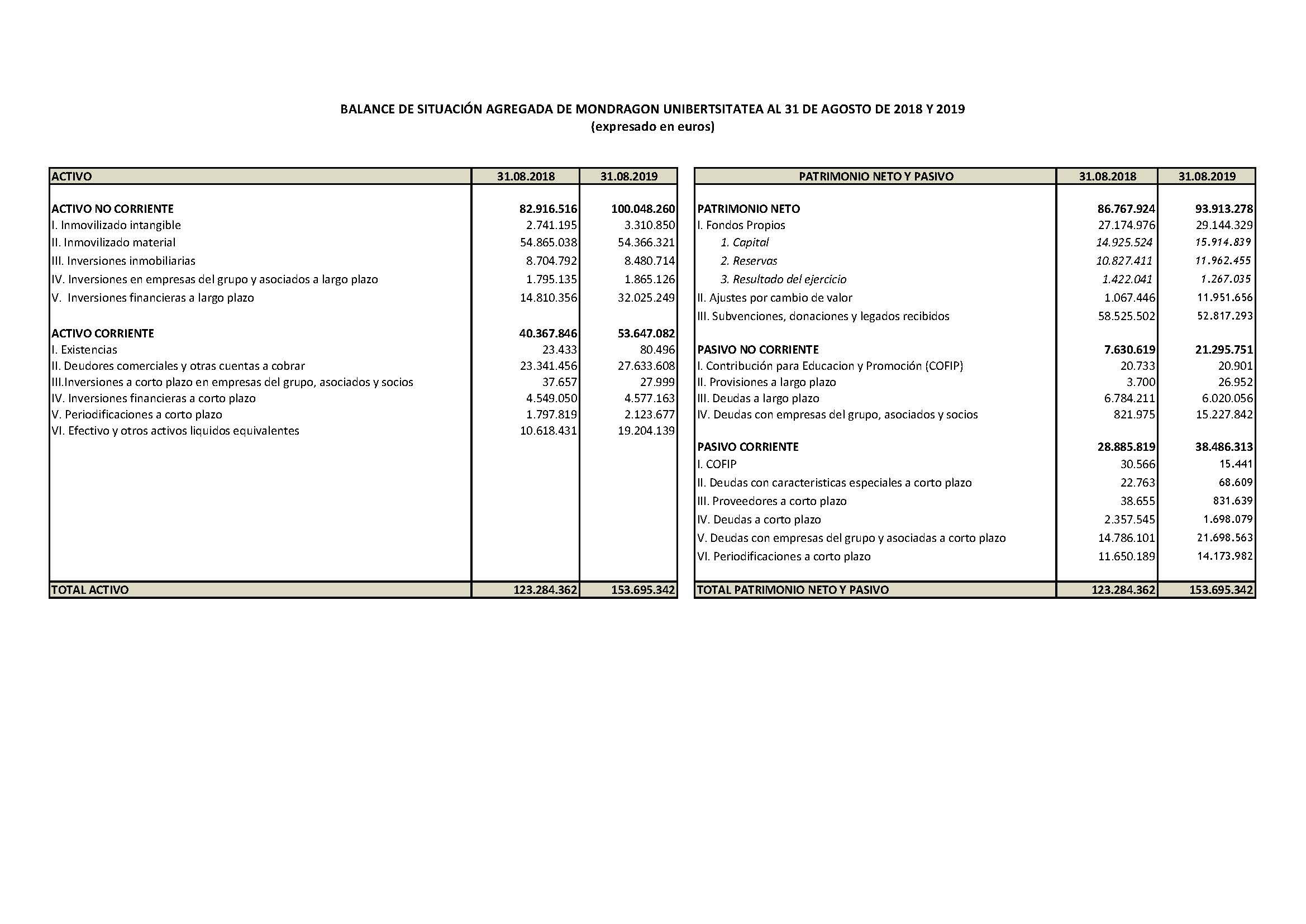 Financial Statements | Financial Statements Balance And Income Statement Mondragon